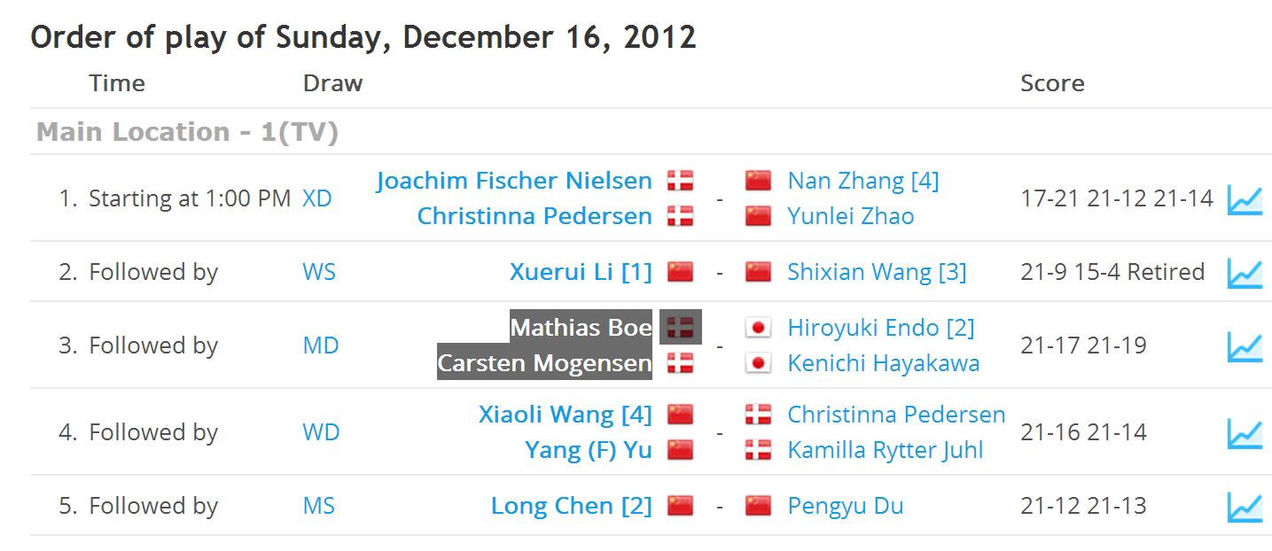 Resultaten van de Superseries finals in China